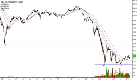 SGY: Bullish Oil Futures = Energy Companies #13 (SGY)