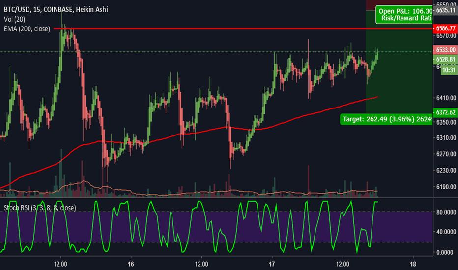 BTCUSD: short term sell