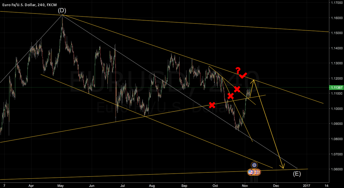 Approaching the trendline