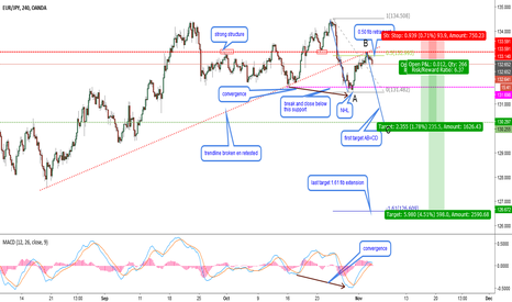 EURJPY: EURJPY-H4-Joining the new downtrend