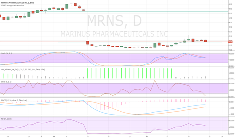 MRNS: Higher Low