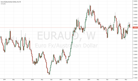 EURAUD: Possible down from weekly