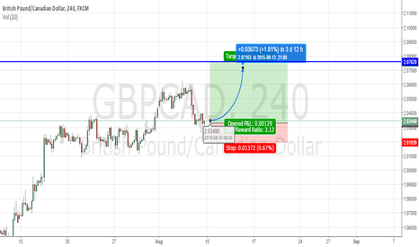 GBPCAD: GBPCAD 4HR