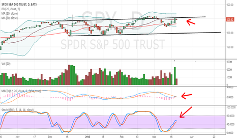 SPY: $IWM $IYT $SDS If you want to short it patience!