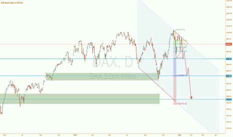 DAX: Dax (GER30): Mega-Correction. Just in case i was right.
