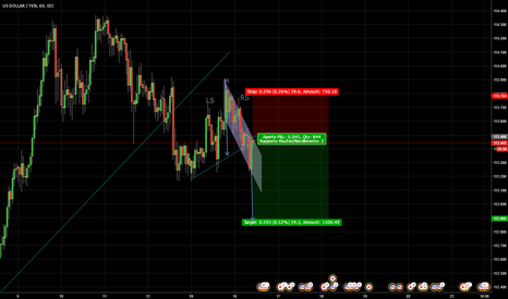 USDJPY: HEAD AND SHOULDER USDJPY