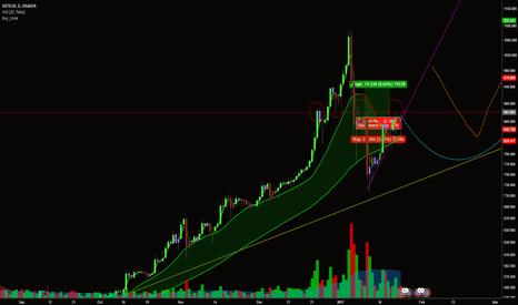 XBTEUR: Re-analysing Bitcoin - LONG overall - XBTEUR