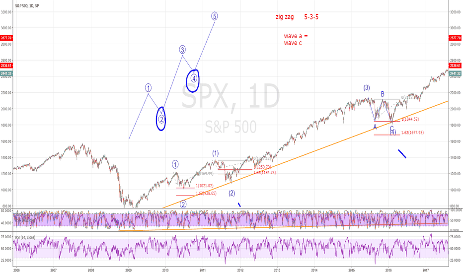 SPX: How to count Elliott Wave 2: The A-B-C correction to the trend