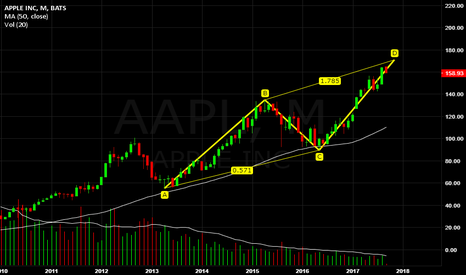 AAPL: Apple is completing long-term ABCD pattern