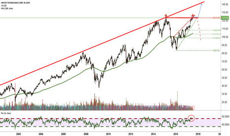 UTX: Trend Continuation vs. Bearish Wedge