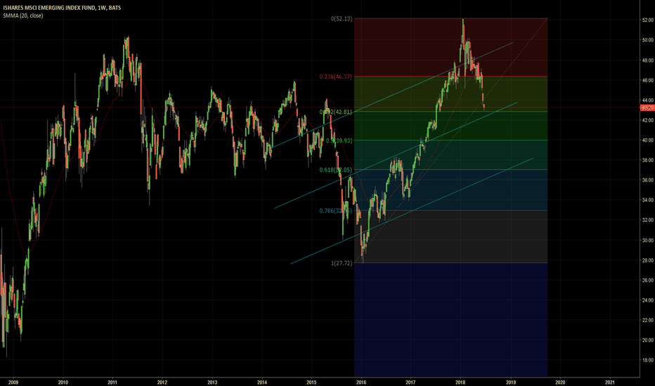 EEM: Support Zone