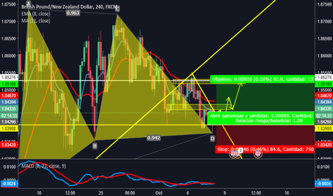 GBPNZD: GBPNZD COMPRA 4H