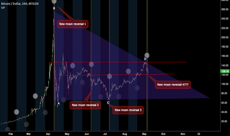 BTCUSD: Triangle + moon...
