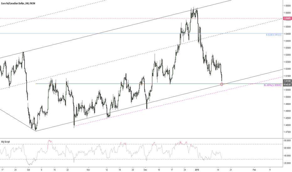 EURCAD: EURCAD lower slope