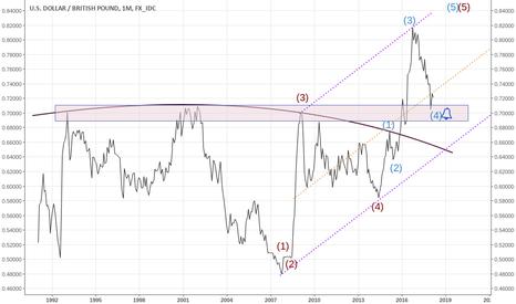 USDGBP: USD-GBP (long)