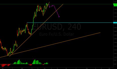 EURUSD: EURUSD selling opportunity