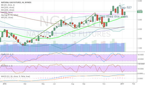 NG1!: NATGAS Weekly - Gap filled below ..on to the one above