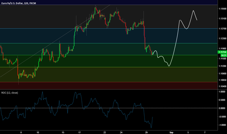 EURUSD: EUR/USD breakout