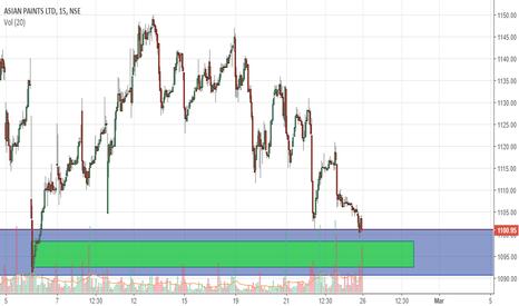 ASIANPAINT: Risky Short term buy