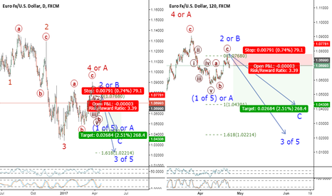 EURUSD: Possible Wave 3 (or C) to follow a Wave 2 (or B) ZigZag