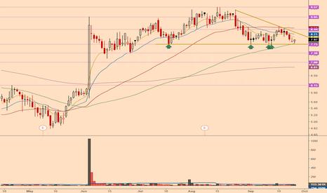 LBIO: breakdown + price <EMA21