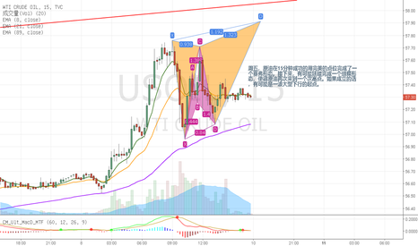 USOIL: 原油15分钟的谐波分析