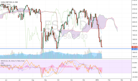 ES1!: Catching the Bounce