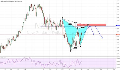 NZDJPY: Bear gartley