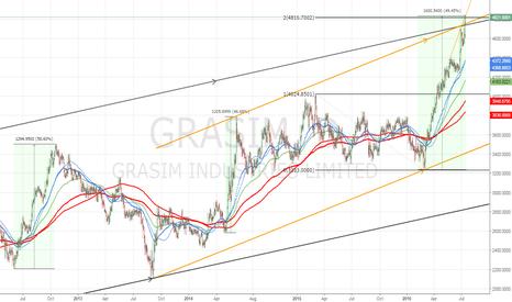 GRASIM: $GRASIM building further short (see prior run up and selloff)