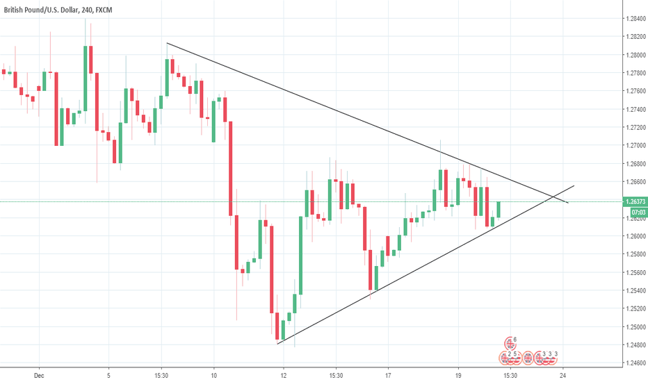 GBPUSD: GBPUSD showing breakout in coming days