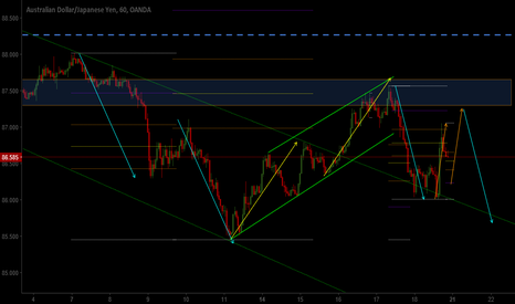 AUDJPY: AJ H1 moving harmonically, look for continuation short