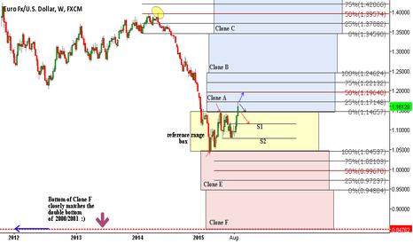 EURUSD: EUR/USD  Weekly Range Cloning Analysis