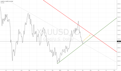XAUUSD: Gold in April