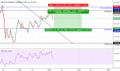 GBPJPY: Corto MENSUAL GBPJPY