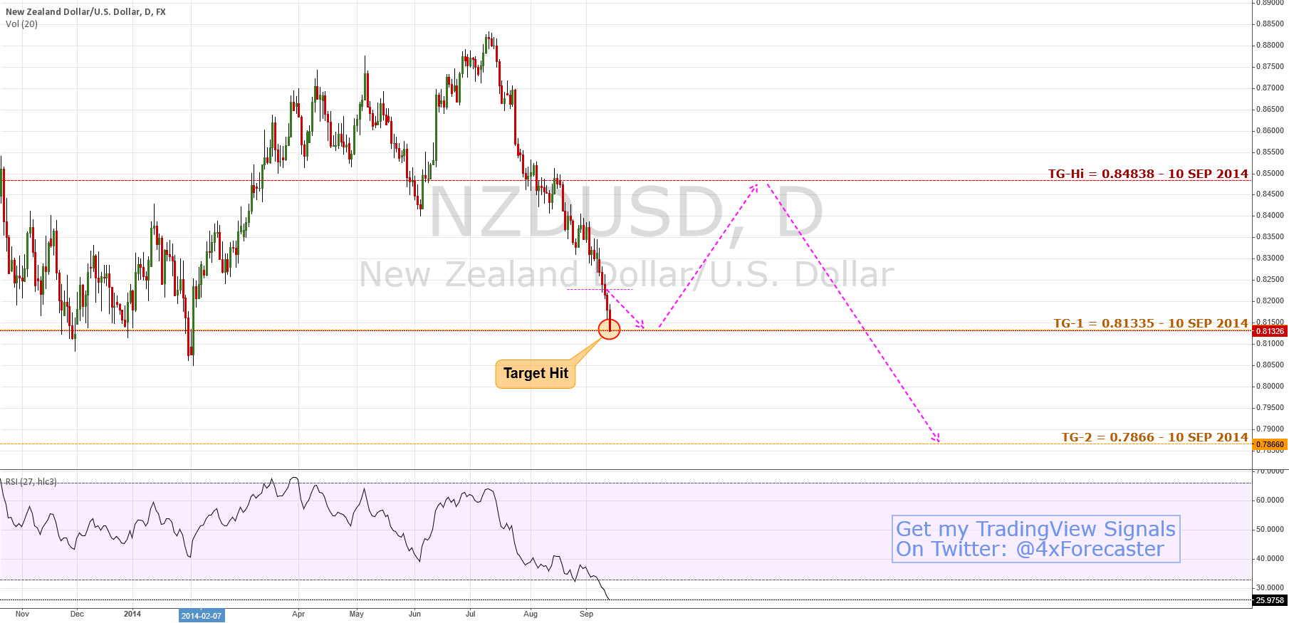 $NZD Hit Target; Next: Sees 0.84838 Reaction | #RBNX $USD #forex
