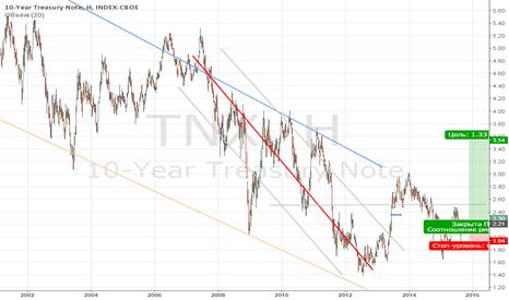 TNX: Трежерис. Рост и рост.