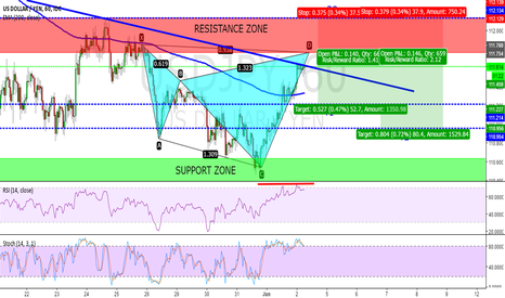 USDJPY: POTENTIONAL BEARISH SHARK PATTERN USD/JPY ON 1H CHART