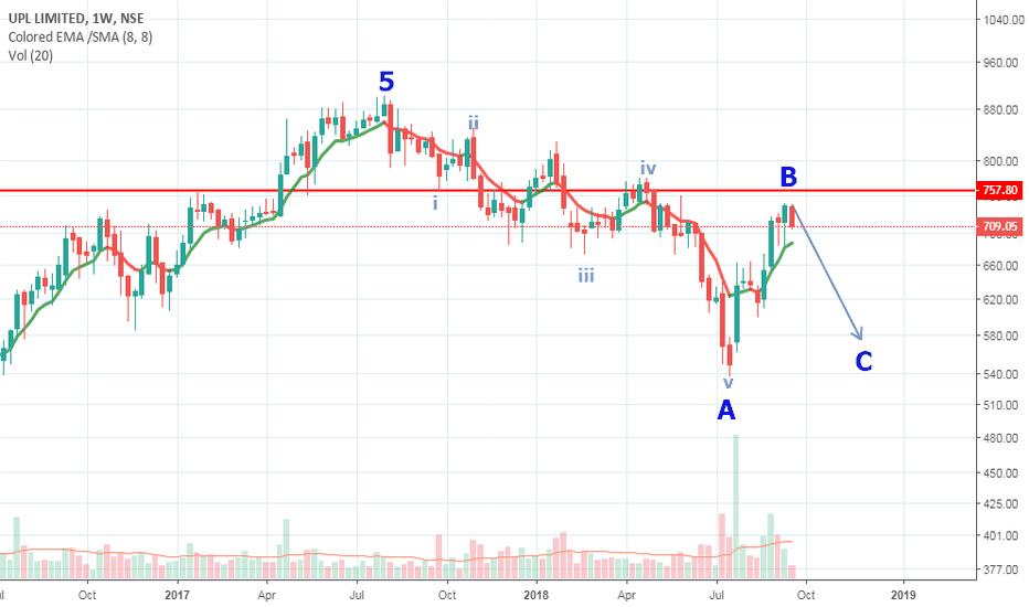 UPL: UPL weekly chart