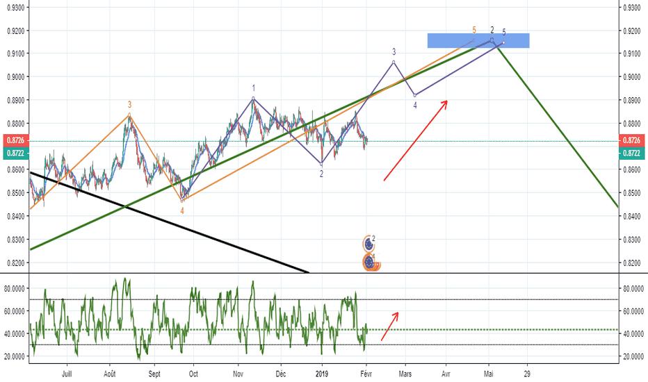 USDEUR: le USD/EUR