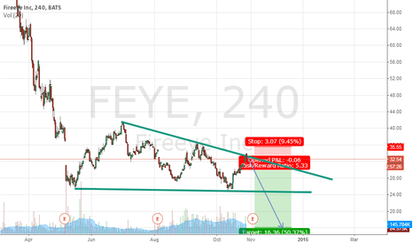 FEYE: #FEYE Fireeye Inc....Descending Triangle Wave PATTERN