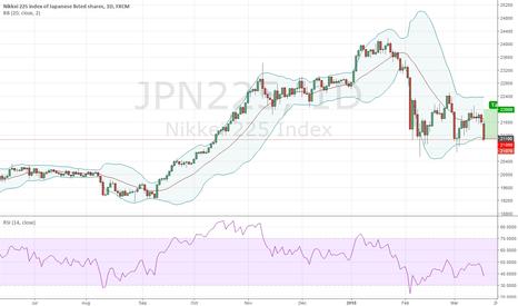 JPN225: Long JPN225 @ 21,100; TP @ 22,000, SL your choice