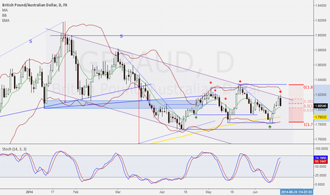 GBPAUD: A light short