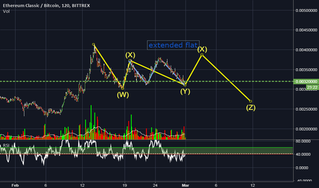 ETCBTC: ETC short term idea before resuming an uptrend