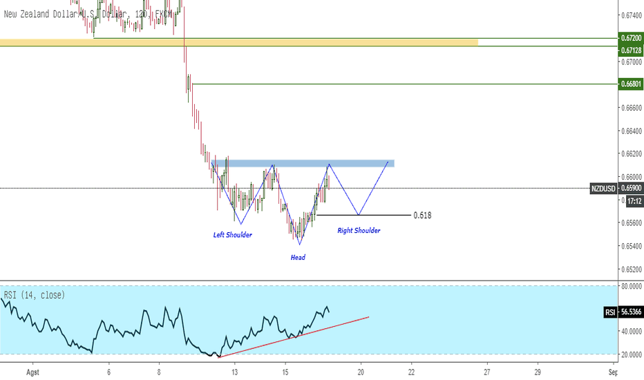 NZDUSD: NZDUSD Inverted Head and Shoulders