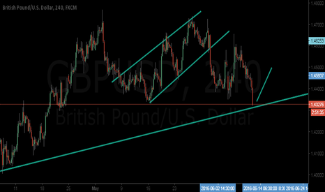 GBPUSD: GBPUSD will go UP