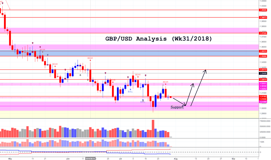 GBPUSD: GBP/USD Cable Analysis (Wk 31/2018)