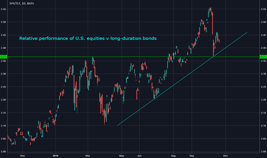 SPY/TLT: Is $SPY / $TLT Ratio Repricing Lower Inflation?