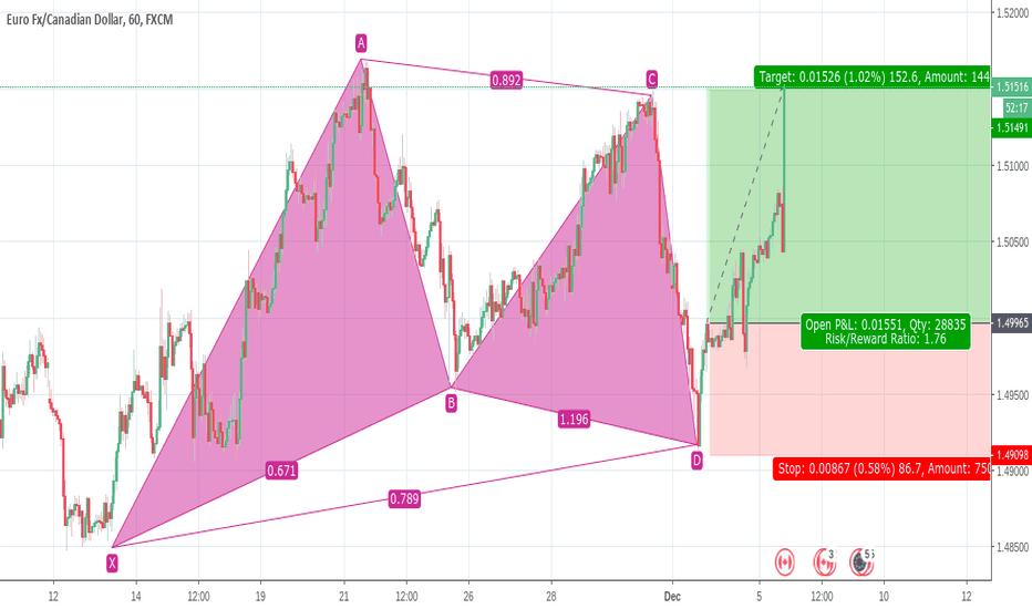 EURCAD: Perfect Gartley Pattern EUR/CAD