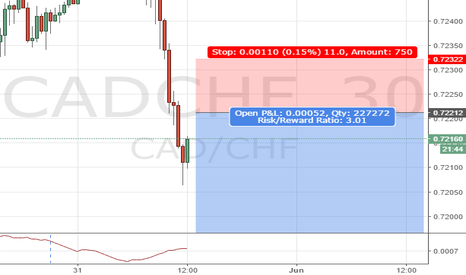 CADCHF: CADCHF 30M Structure Trade