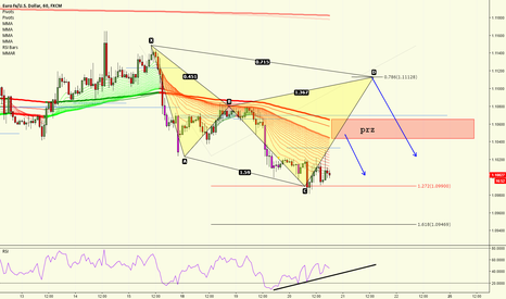 EURUSD: EURUSD - DIV AT EXTENSION + ¿GARTLEY?